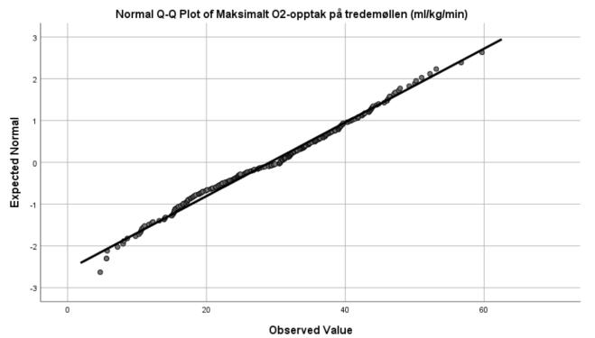 Normality plot 1