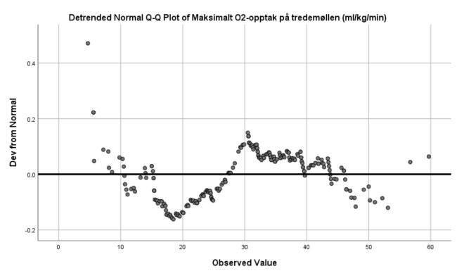 Normality plot 2