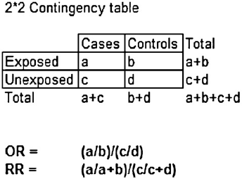 Analyse av krysstabeller: RD, RR og OR,kjikvadrattest