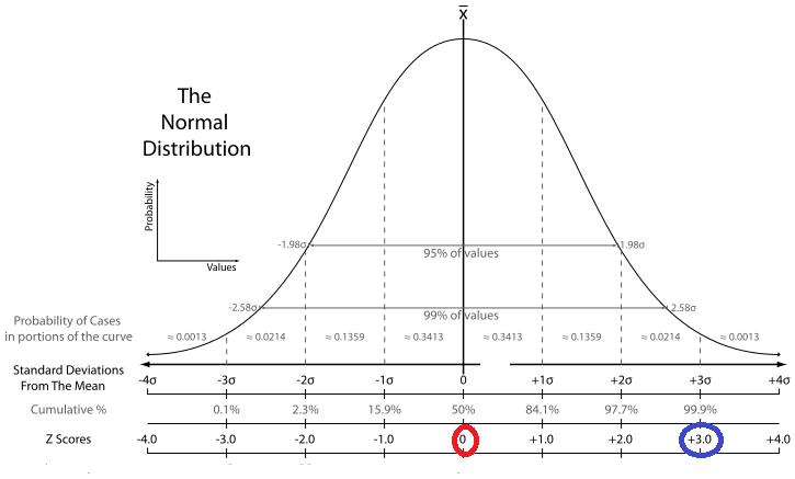 Gruppeøvelser i statistikk